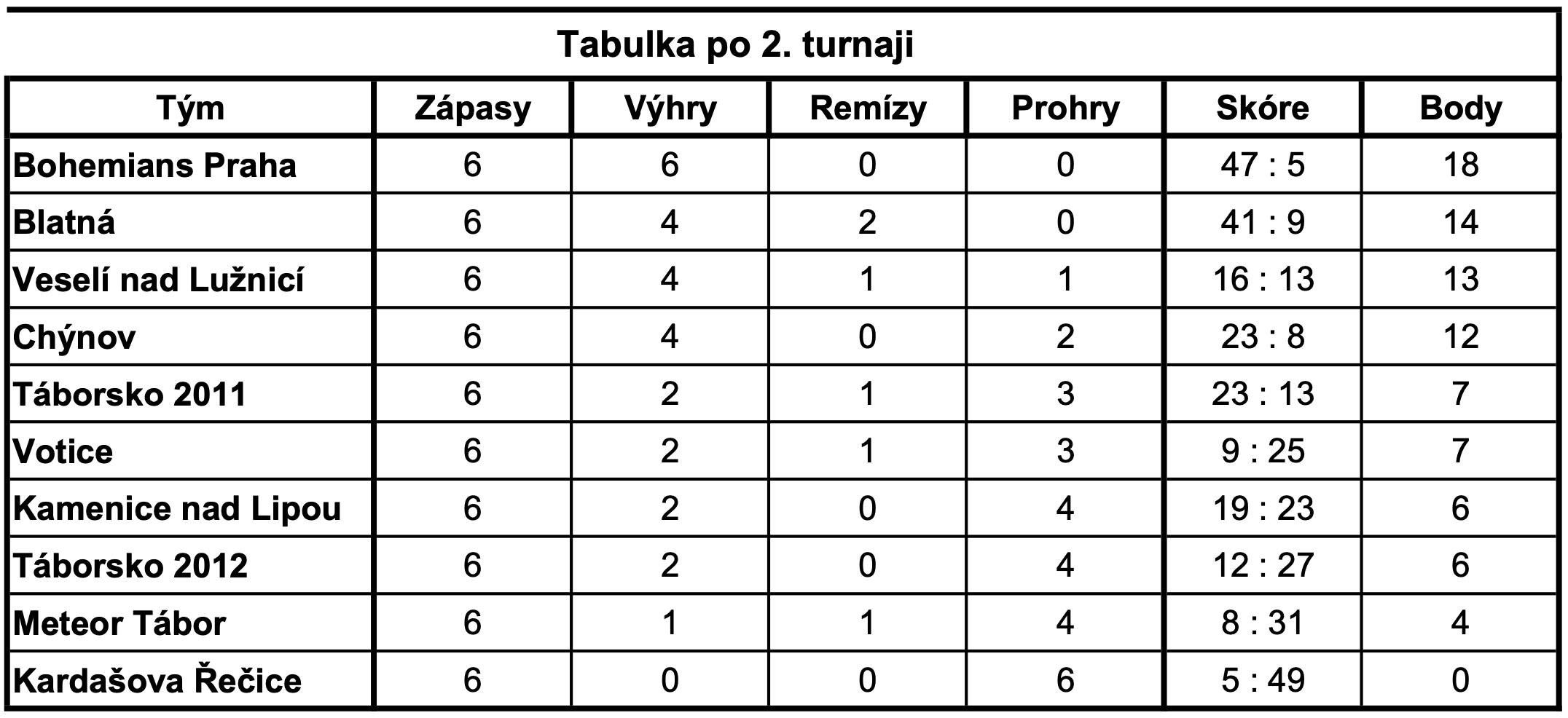 tabulka2turnajmlp