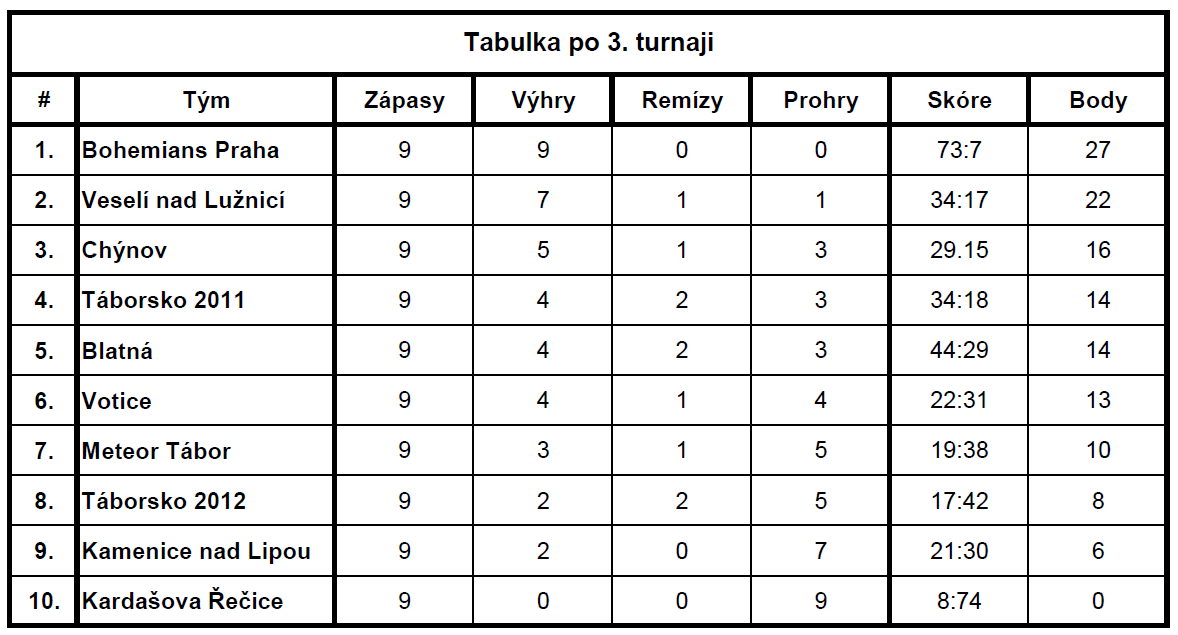 tabulka3turnajmlp